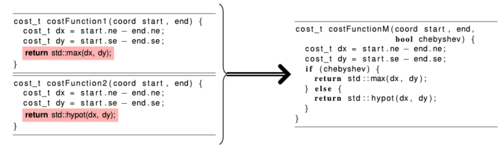 An example abstraction of a simple copy-pasted code